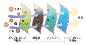 4層活性炭マスク構造