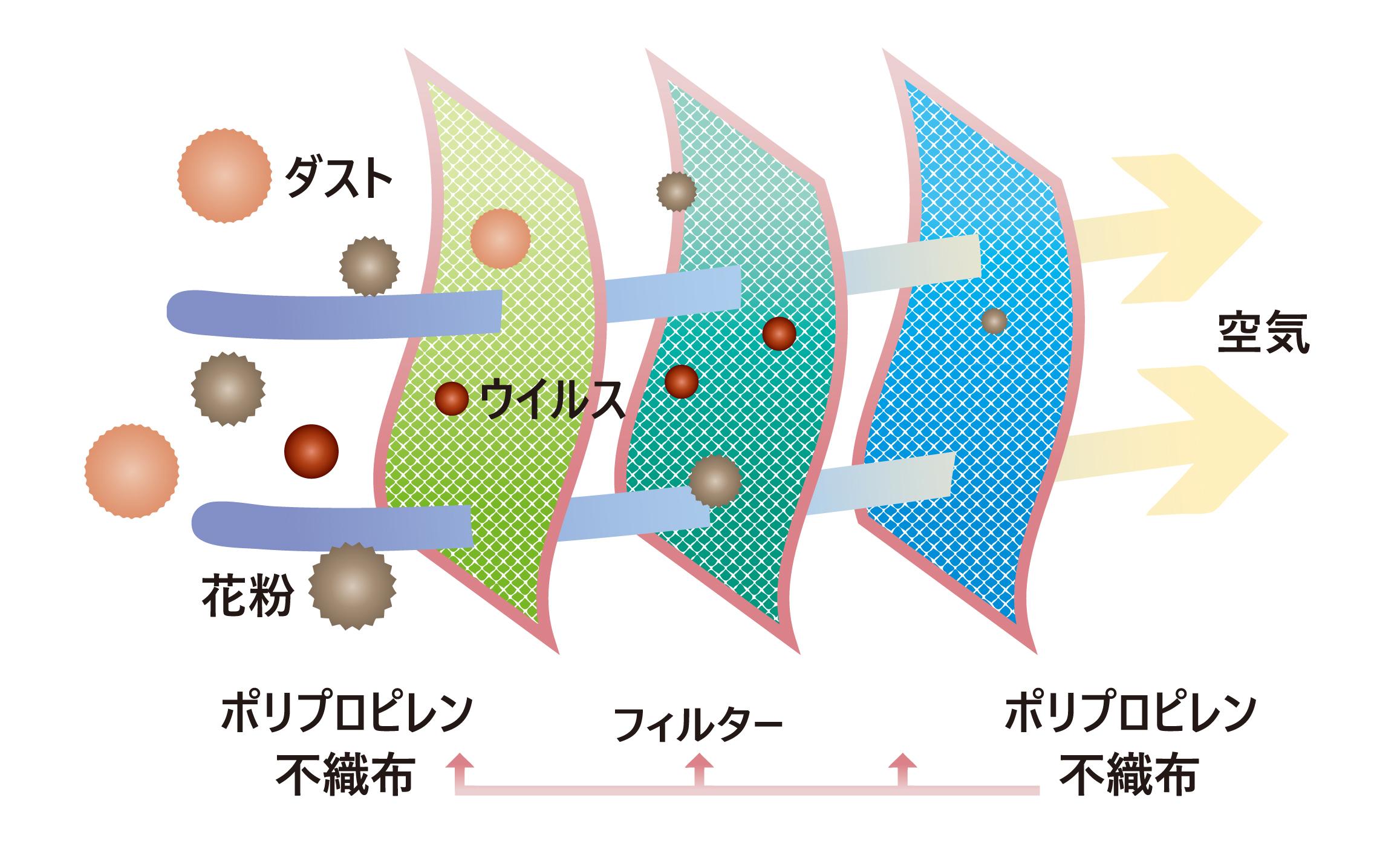 3層マスク構造